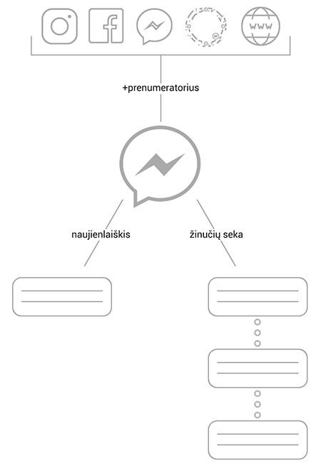 Komunikacija Messenger platformoje