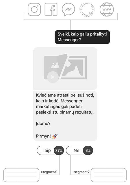 Messenger chatbot'as pardavimams