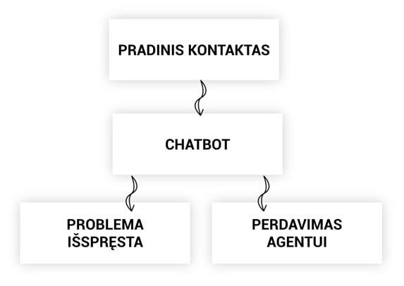 klientu-aptarnavimo-automatizavimo-chatbot-procesas-mobile-min